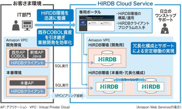 画像: 図1 「HiRDB Cloud Service」の概要