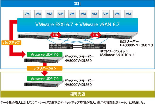 画像: 「日立HCIソリューション for VMware vSAN」を適用した新基幹システム