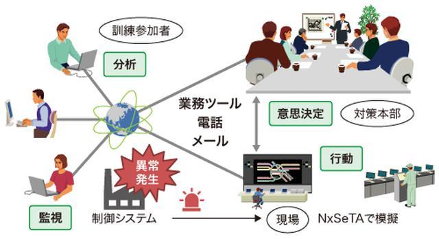 画像: 図1 ニューノーマル時代のインシデント対応体制