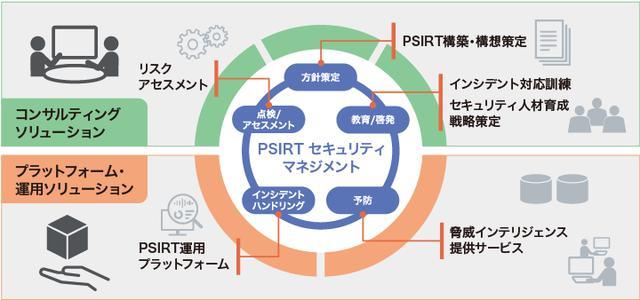 画像: 図2 「日立PSIRTソリューション」の全体像