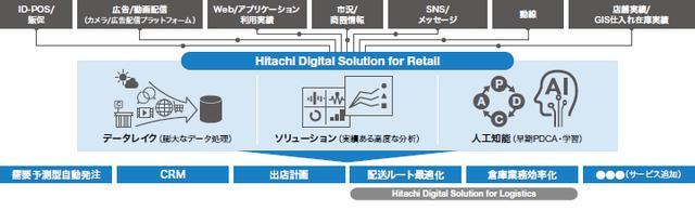 画像: 図1 「Hitachi Digital Solution for Retail」の概要