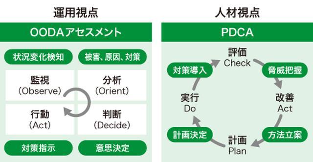 画像: 図2 日々変動する状況への対応能力、トラブルからの回復力強化を支援
