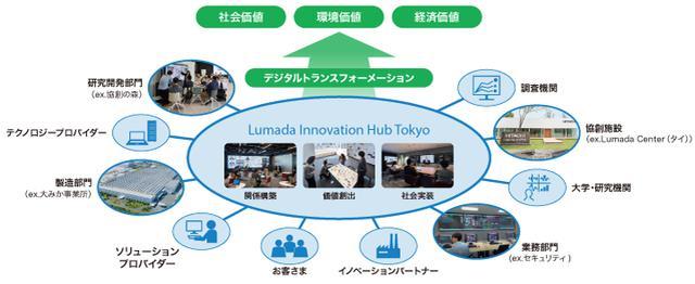 画像: 「Lumada Innovation Hub」とは
