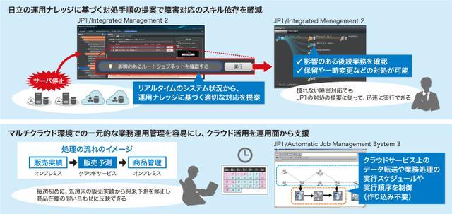 画像: 「JP1 V12.5」新機能の利用イメージ