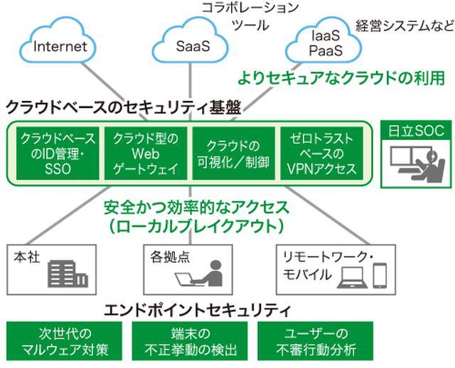 画像: 図1 「ゼロトラスト・セキュリティ・ソリューション」の概要
