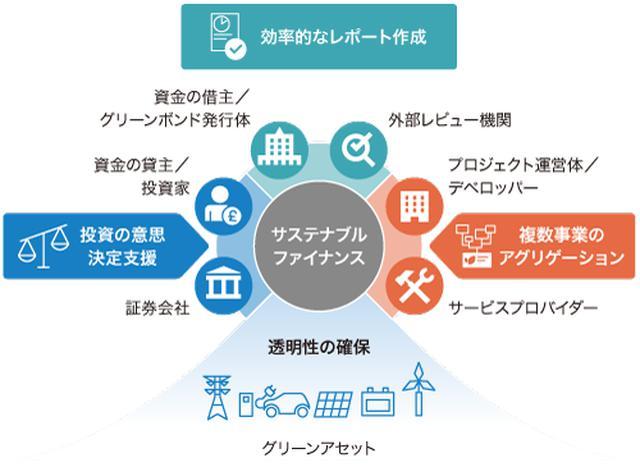 画像: 図2 「サステナブルファイナンスプラットフォーム」の概要