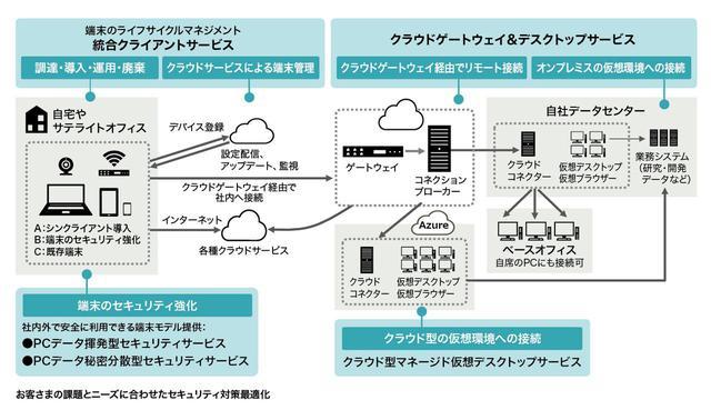 画像: さまざまなサービスの組み合わせで適切な環境を実現