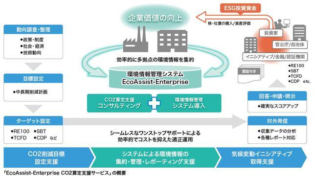 画像: 効率的なCO2排出量算定と効果的な環境情報開示