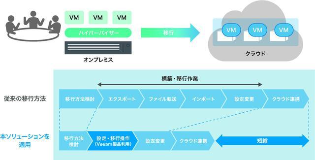 画像: 「仮想マシン移行ソリューション」の概要