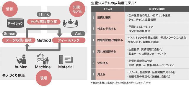 画像: 循環システムと成熟度モデルによるアプローチ