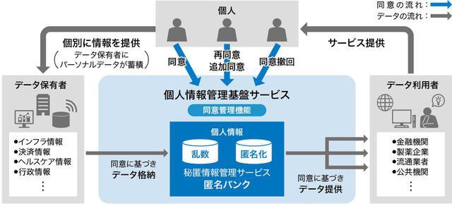 画像: 図1 「個人情報管理基盤サービス」の概要