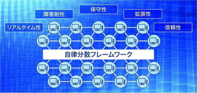 画像: 自律分散フレームワーク