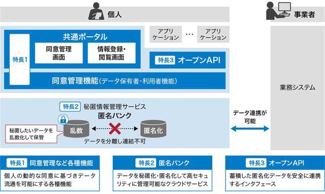 画像: 図2 「個人情報管理基盤サービス」の特長