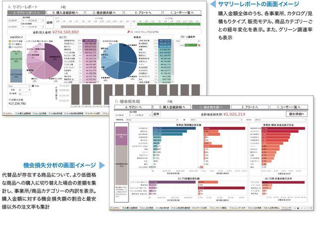 画像: 「TWX-21 MRO集中購買サービス 分析業務支援」画面例