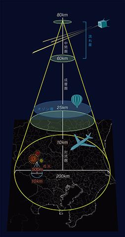 人工流れ星の視認範囲。関東一円がほぼすっぽり入る。