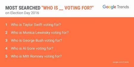 テイラー・スウィフト グーグル Google アメリカ大統領選 投票 Taylor Swift